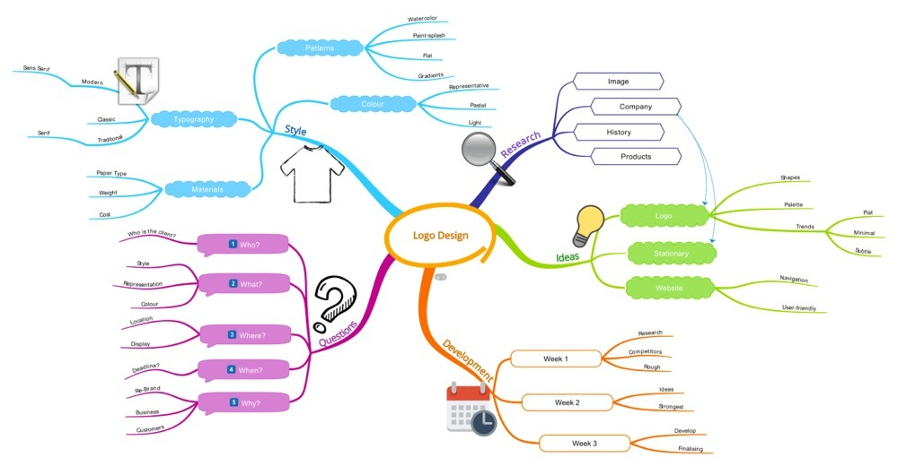 mind mapping 3
